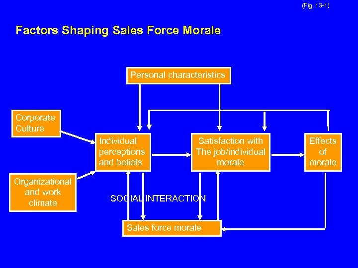 (Fig. 13 -1) Factors Shaping Sales Force Morale Personal characteristics Corporate Culture Individual perceptions