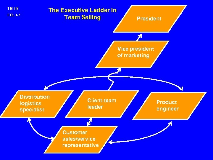 TM 1 -8 FIG. 1 -7 The Executive Ladder in Team Selling President Vice