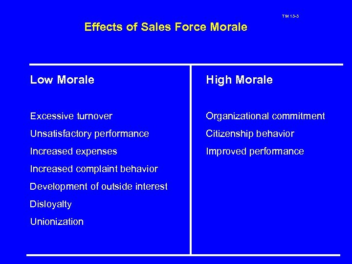 TM 13 -3 Effects of Sales Force Morale Low Morale High Morale Excessive turnover