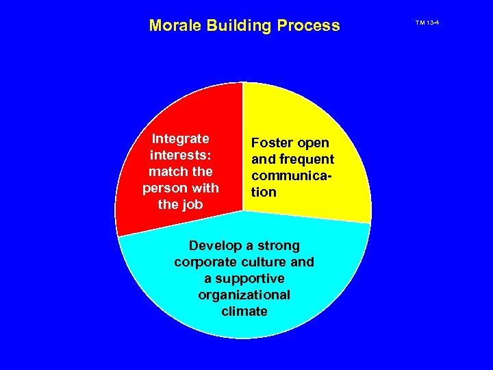 Morale Building Process Integrate interests: match the person with the job Foster open and