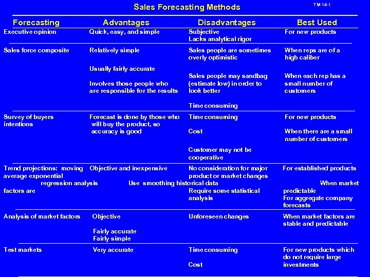 Sales Forecasting Methods Forecasting Advantages Disadvantages TM 14 -1 Best Used Executive opinion Quick,