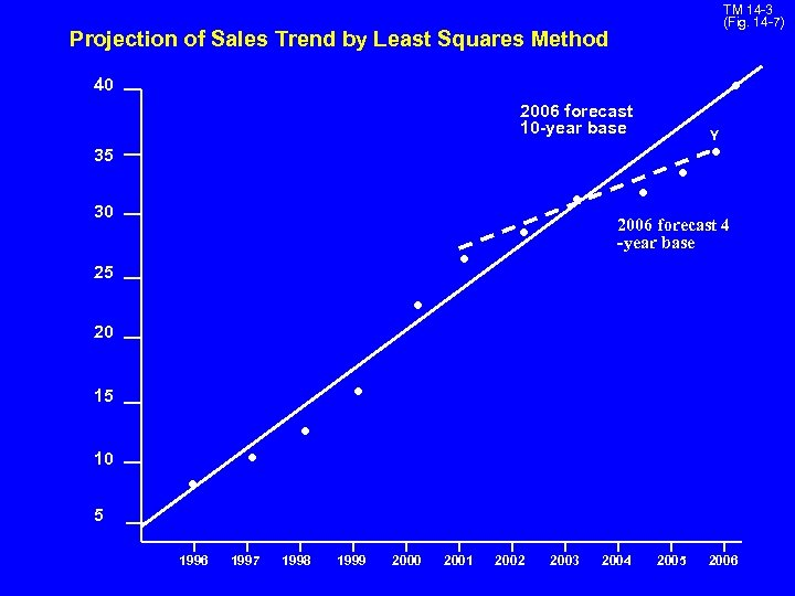 TM 14 -3 (Fig. 14 -7) Projection of Sales Trend by Least Squares Method