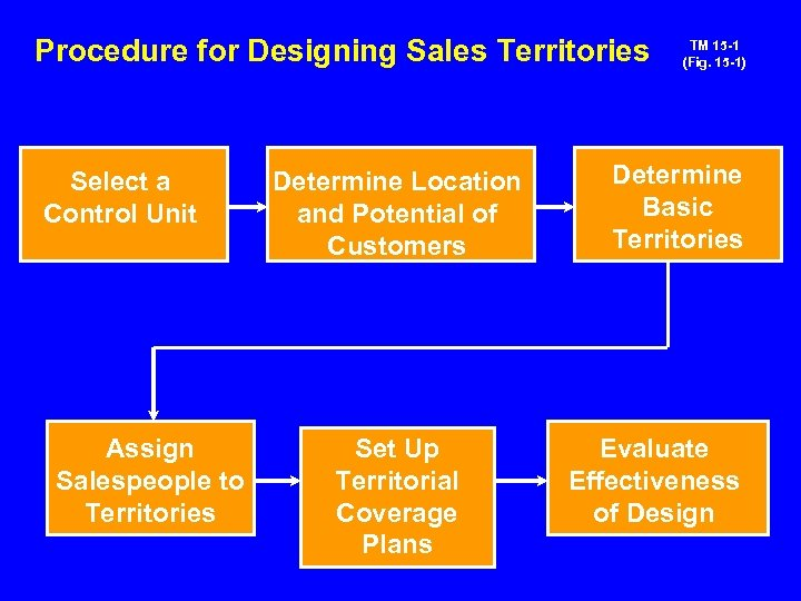 Procedure for Designing Sales Territories Select a Control Unit Assign Salespeople to Territories Determine