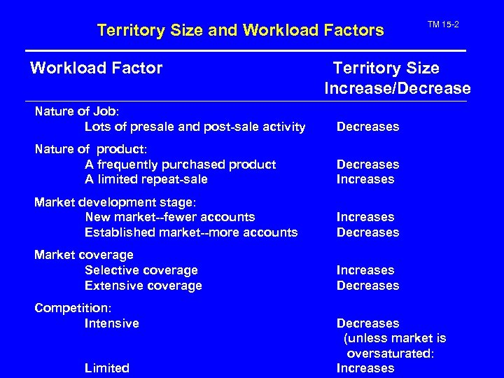 Territory Size and Workload Factors Workload Factor TM 15 -2 Territory Size Increase/Decrease Nature