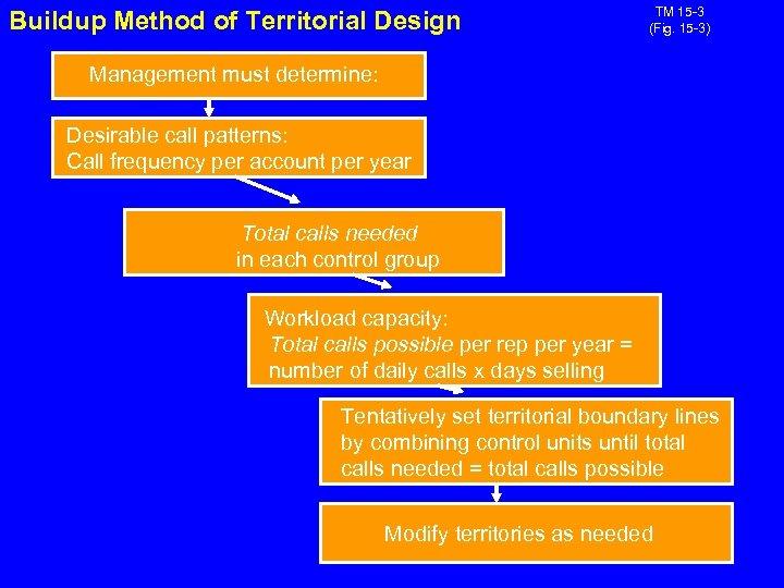 Buildup Method of Territorial Design TM 15 -3 (Fig. 15 -3) Management must determine:
