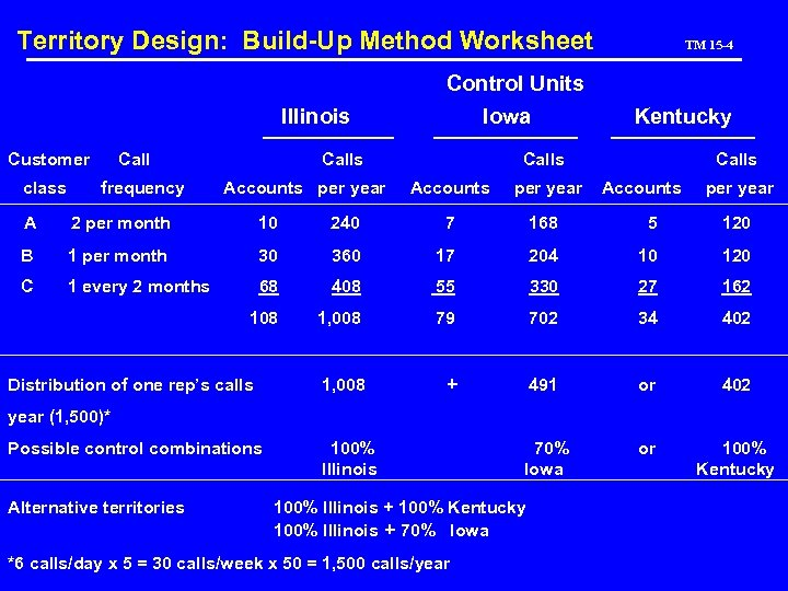 Territory Design: Build-Up Method Worksheet Illinois Customer class Call frequency Control Units Iowa Calls