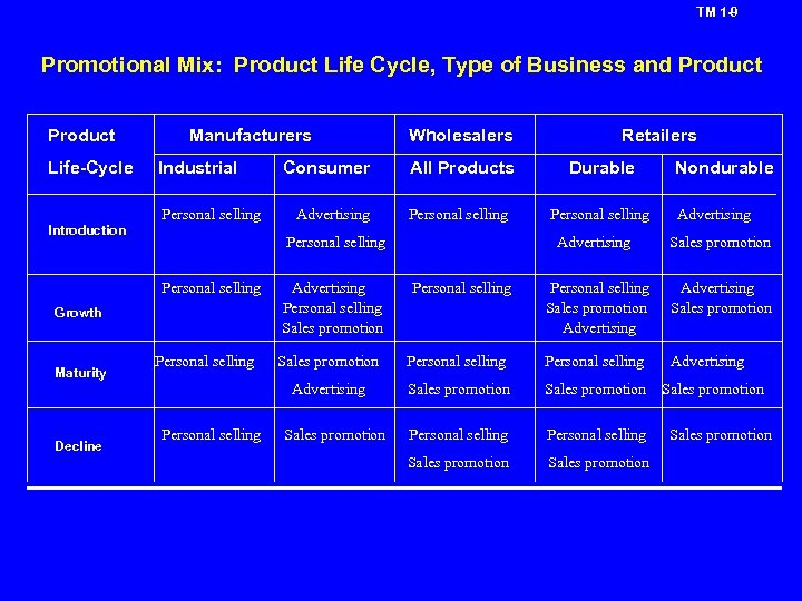 TM 1 -9 Promotional Mix: Product Life Cycle, Type of Business and Product Life-Cycle