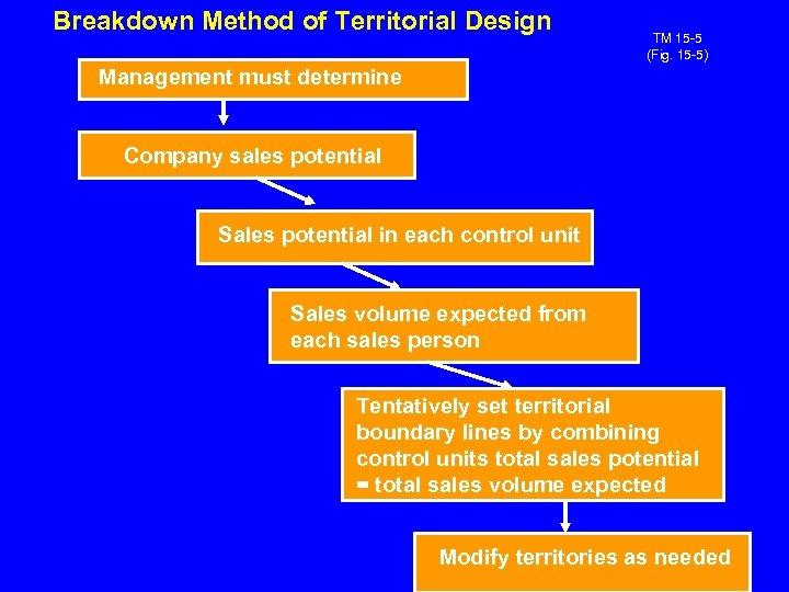Breakdown Method of Territorial Design TM 15 -5 (Fig. 15 -5) Management must determine