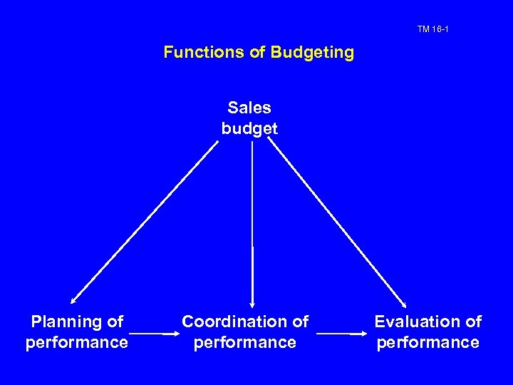 TM 16 -1 Functions of Budgeting Sales budget Planning of performance Coordination of performance