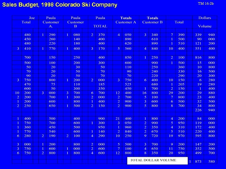 Sales Budget, 1998 Colorado Ski Company TM 16 -2 b