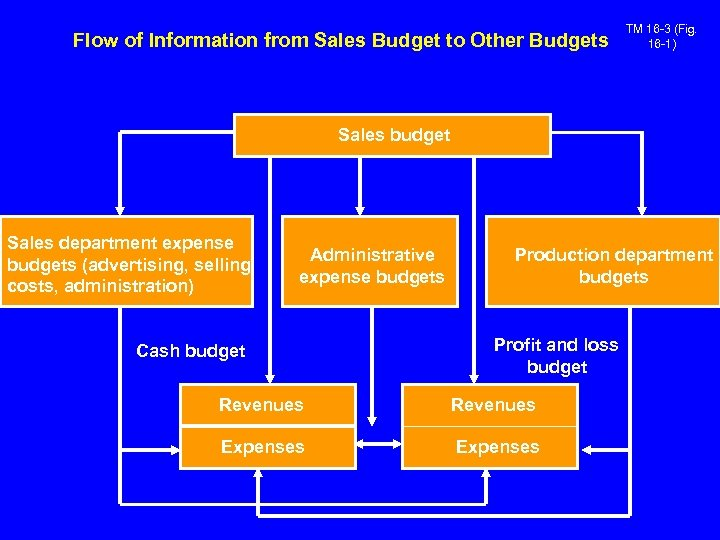 Flow of Information from Sales Budget to Other Budgets TM 16 -3 (Fig. 16