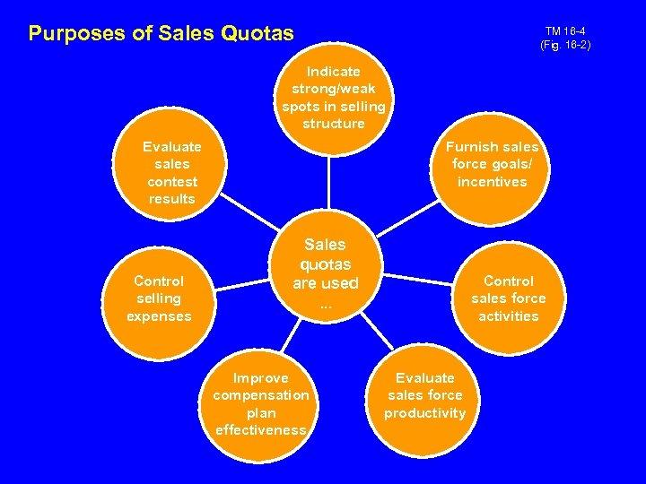 Purposes of Sales Quotas TM 16 -4 (Fig. 16 -2) Indicate strong/weak spots in