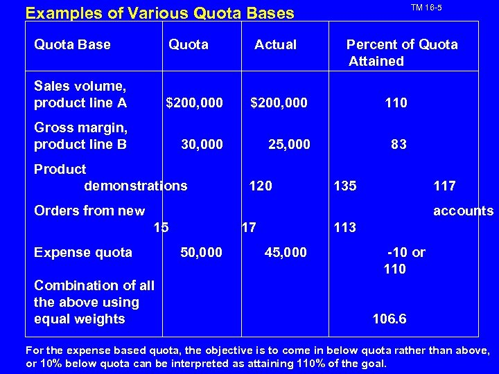 TM 16 -5 Examples of Various Quota Base Quota Sales volume, product line A