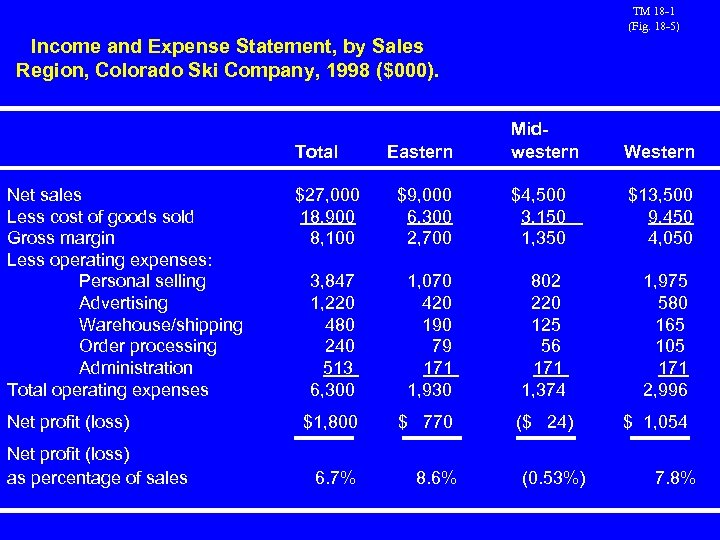TM 18 -1 (Fig. 18 -5) Income and Expense Statement, by Sales Region, Colorado