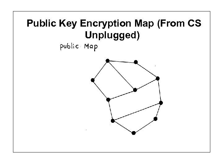 Public Key Encryption Map (From CS Unplugged)