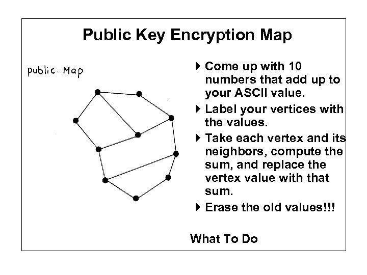 Public Key Encryption Map The Map Come up with 10 numbers that add up
