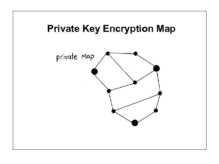 Private Key Encryption Map