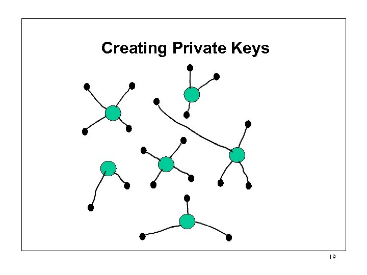 Creating Private Keys 19