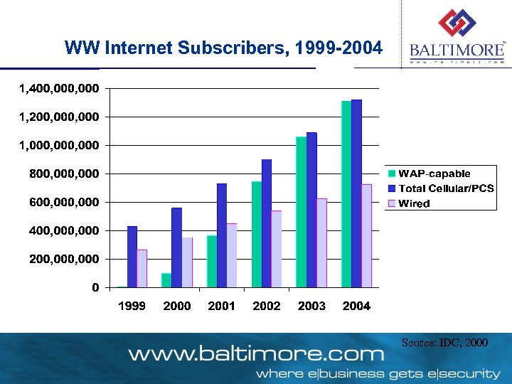 WW Internet Subscribers, 1999 -2004 Source: IDC, 2000