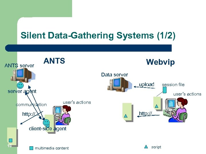 Silent Data-Gathering Systems (1/2) ANTS server Webvip Data server upload server agent communication user's
