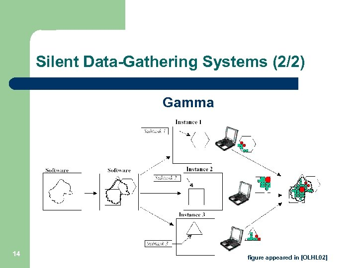 Silent Data-Gathering Systems (2/2) Gamma 14 figure appeared in [OLHL 02]