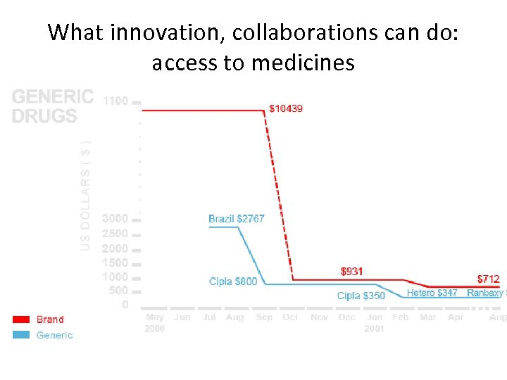 What innovation, collaborations can do: access to medicines