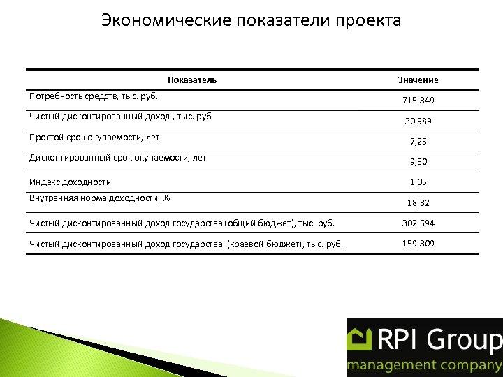 Экономические показатели проекта Показатель Значение Потребность средств, тыс. руб. 715 349 Чистый дисконтированный доход