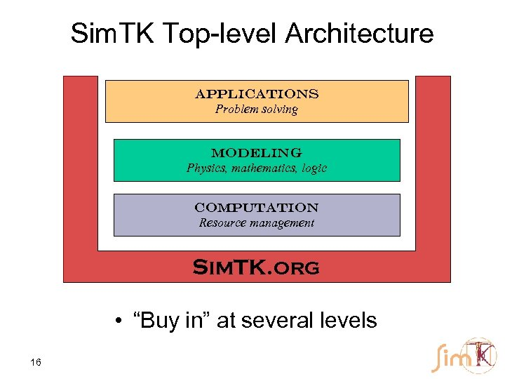 Sim. TK Top-level Architecture Applications Problem solving Modeling Physics, mathematics, logic Computation Resource management