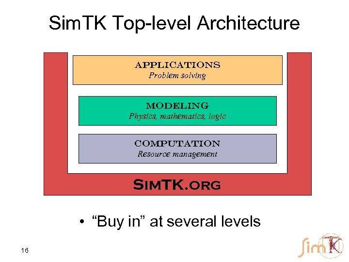 Sim. TK Top-level Architecture Applications Problem solving Modeling Physics, mathematics, logic Computation Resource management