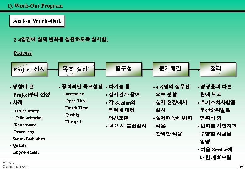 1). Work-Out Program Action Work-Out 2~4일간에 실제 변화를 실천하도록 실시함. Process Project 선정 •