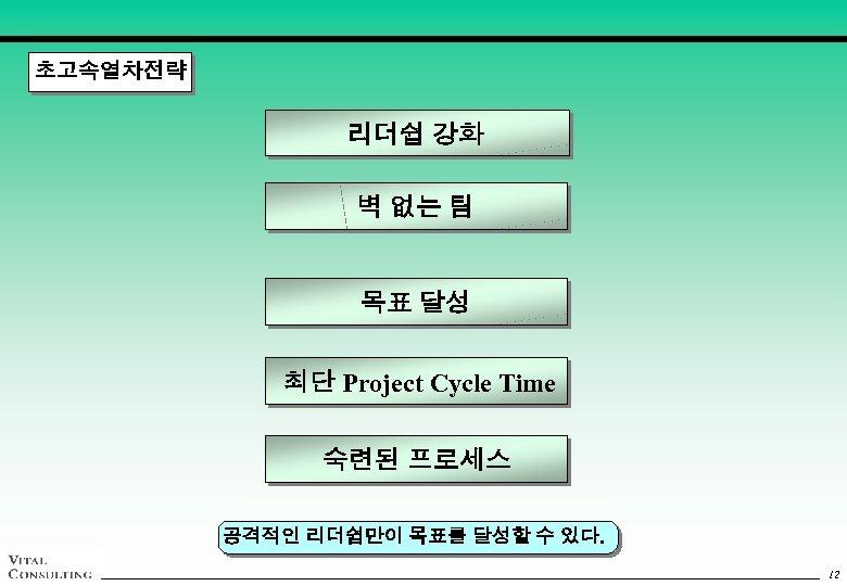 초고속열차전략 리더쉽 강화 벽 없는 팀 목표 달성 최단 Project Cycle Time 숙련된 프로세스