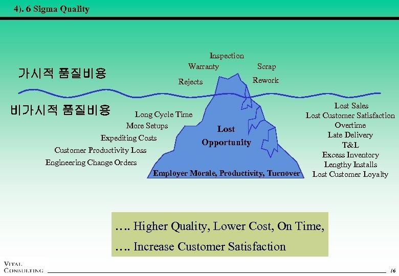 4). 6 Sigma Quality 가시적 품질비용 Inspection Warranty Rejects Scrap Rework Lost Sales 비가시적