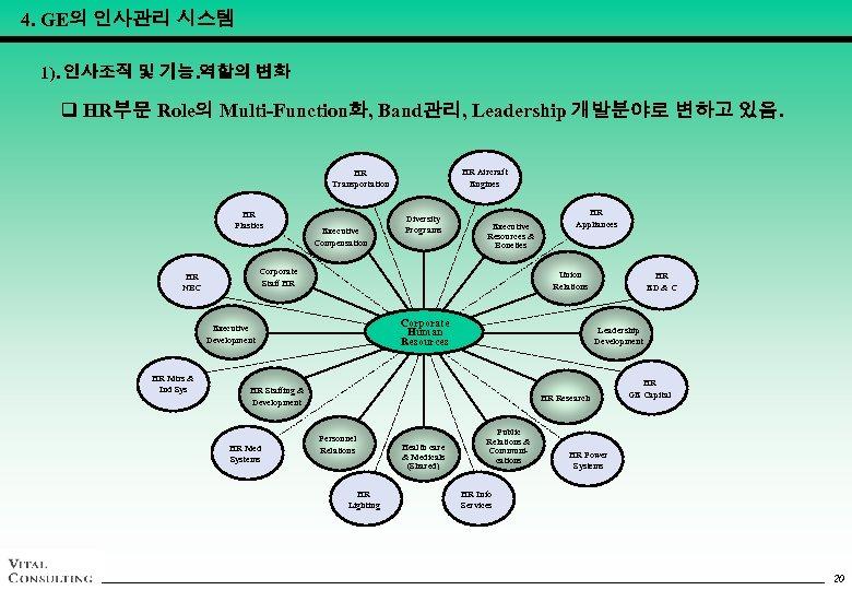 4. GE의 인사관리 시스템 1). 인사조직 및 기능. 역할의 변화 q HR부문 Role의 Multi-Function화,