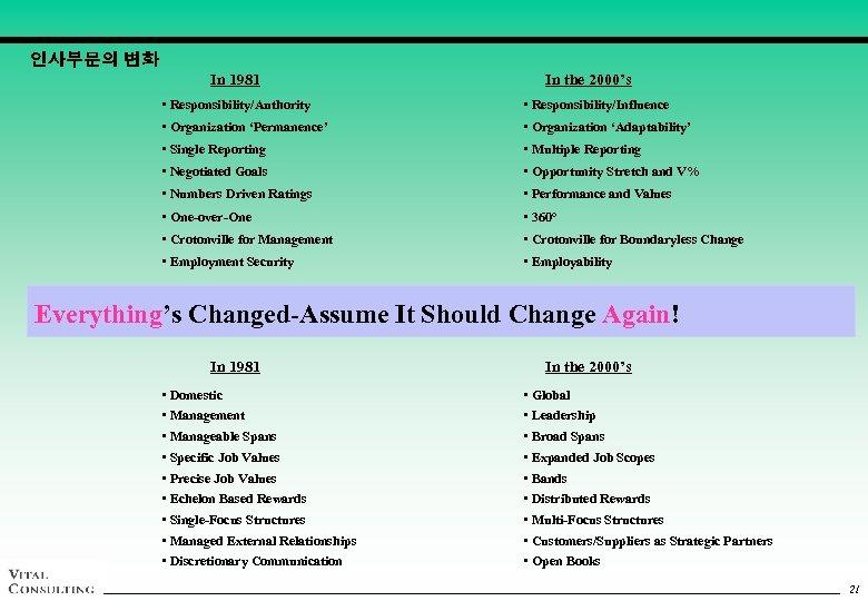인사부문의 변화 In 1981 In the 2000's • Responsibility/Authority • Responsibility/Influence • Organization 'Permanence'