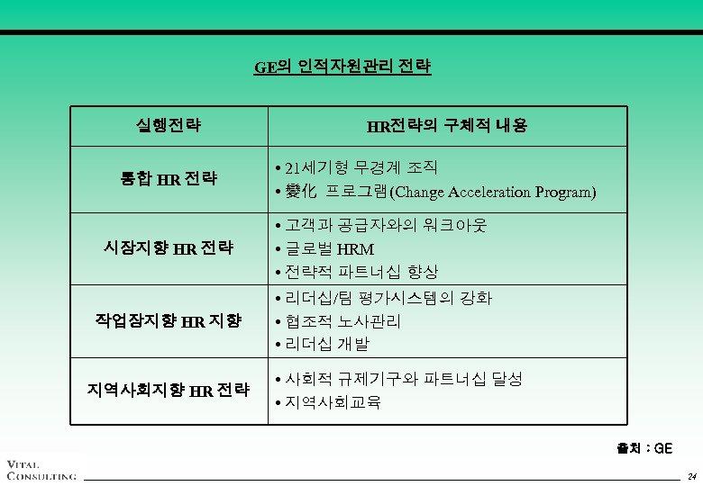 GE의 인적자원관리 전략 실행전략 통합 HR 전략 HR전략의 구체적 내용 • 21세기형 무경계 조직