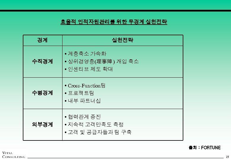효율적 인적자원관리를 위한 무경계 실천전략 수직경계 • 계층축소 가속화 • 상위경영층(理事陣 ) 개입 축소
