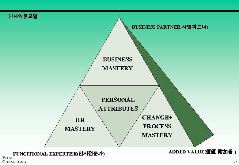 인사역량모델 BUSINESS PARTNER(사업파트너) BUSINESS MASTERY PERSONAL ATTRIBUTES HR MASTERY FUNCITIONAL EXPERTISE(인사전문가) CHANGE+ PROCESS MASTERY