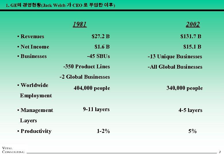 1. GE의 경영현황(Jack Welch 가 CEO 로 부임한 이후) 1981 • Revenues 2002 •