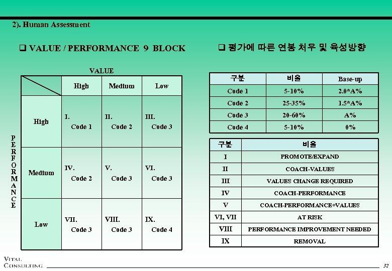 2). Human Assessment q VALUE / PERFORMANCE 9 BLOCK q 평가에 따른 연봉 처우