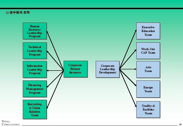 2) 연수원의 조직 Human Resource Leadership Program Executive Education Team Technical Leadership Program Work-Out