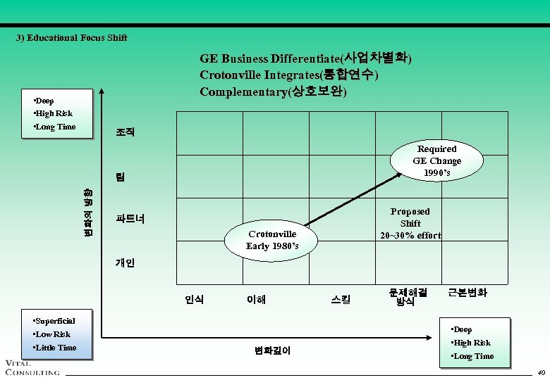 3) Educational Focus Shift GE Business Differentiate(사업차별화) Crotonville Integrates(통합연수) Complementary(상호보완) • Deep • High