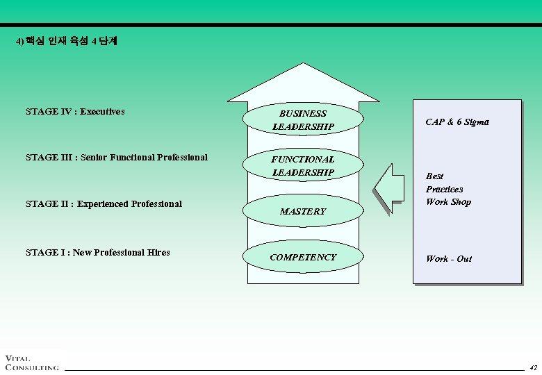 4) 핵심 인재 육성 4 단계 STAGE Ⅳ : Executives BUSINESS LEADERSHIP STAGE Ⅲ