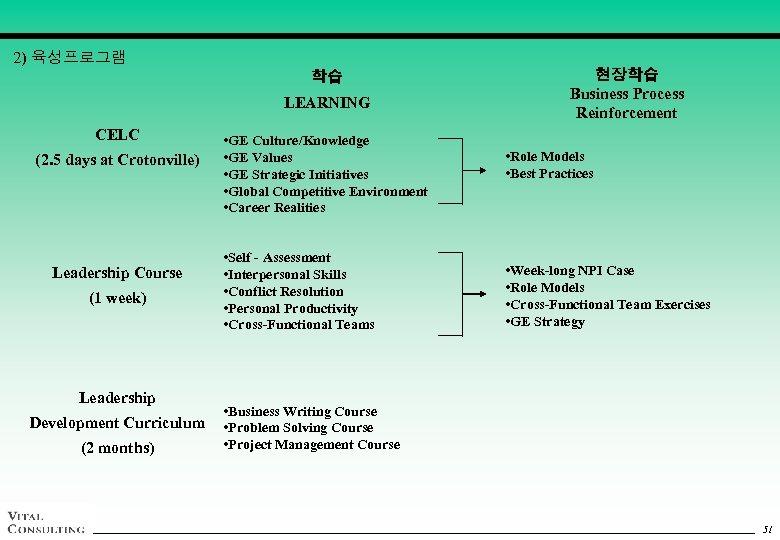 2) 육성프로그램 학습 LEARNING CELC (2. 5 days at Crotonville) Leadership Course (1 week)