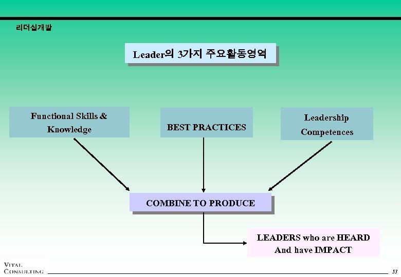 리더십개발 Leader의 3가지 주요활동영역 Functional Skills & Knowledge BEST PRACTICES Leadership Competences COMBINE TO