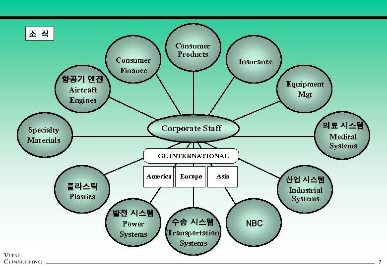조 직 Consumer Products Consumer Finance Insurance 항공기 엔진 Aircraft Engines Equipment Mgt 의료