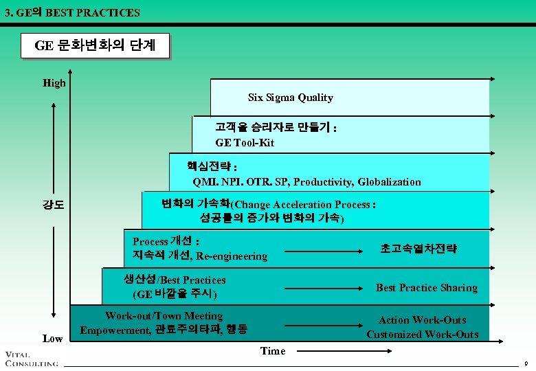 3. GE의 BEST PRACTICES GE 문화변화의 단계 High Six Sigma Quality 고객을 승리자로 만들기