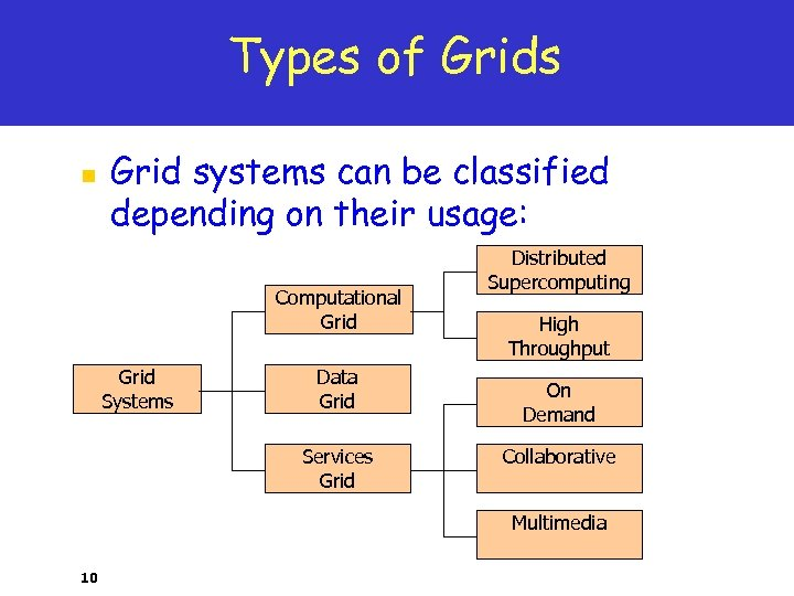 Types of Grids n Grid systems can be classified depending on their usage: Computational