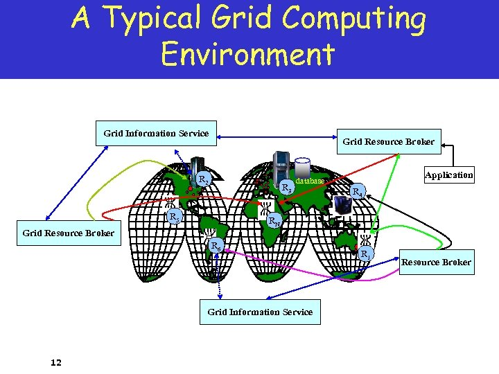 A Typical Grid Computing Environment Grid Information Service Grid Resource Broker R 2 R