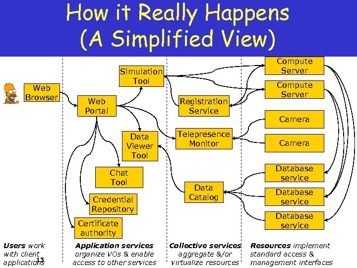 How it Really Happens (A Simplified View) Web Browser Compute Server Simulation Tool Web