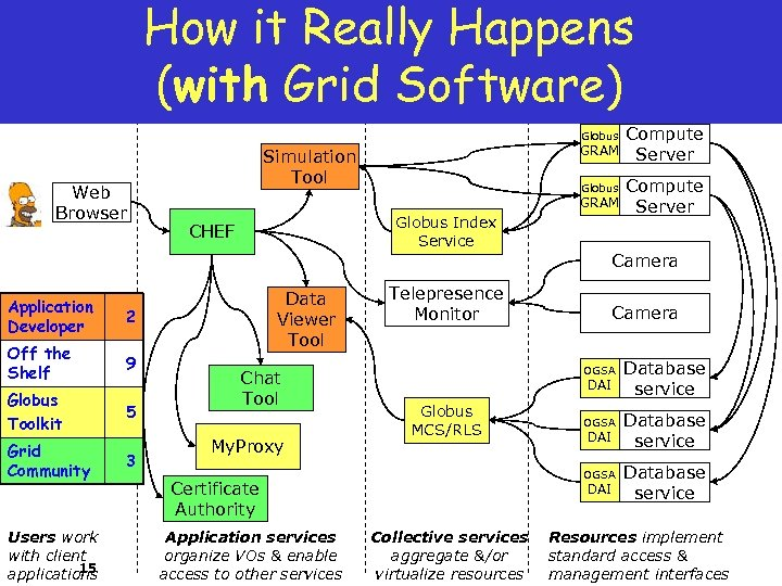 How it Really Happens (with Grid Software) Globus Web Browser GRAM Simulation Tool Globus
